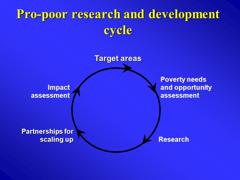 Pro-poor research and development cycle Target areas Partnerships for scaling up Impact assessment Research Poverty needs and opportunity assessment