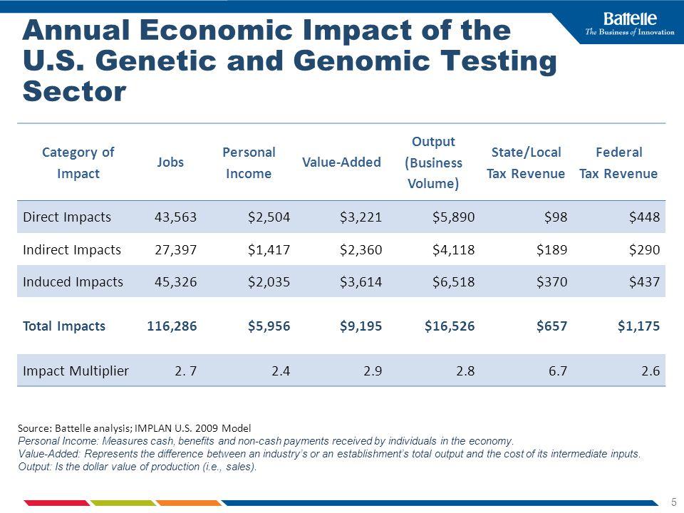 5 Annual Economic Impact of the U.S.