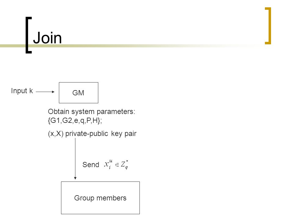 Join GM Group members Input k Obtain system parameters: {G1,G2,e,q,P,H}; (x,X) private-public key pair Send