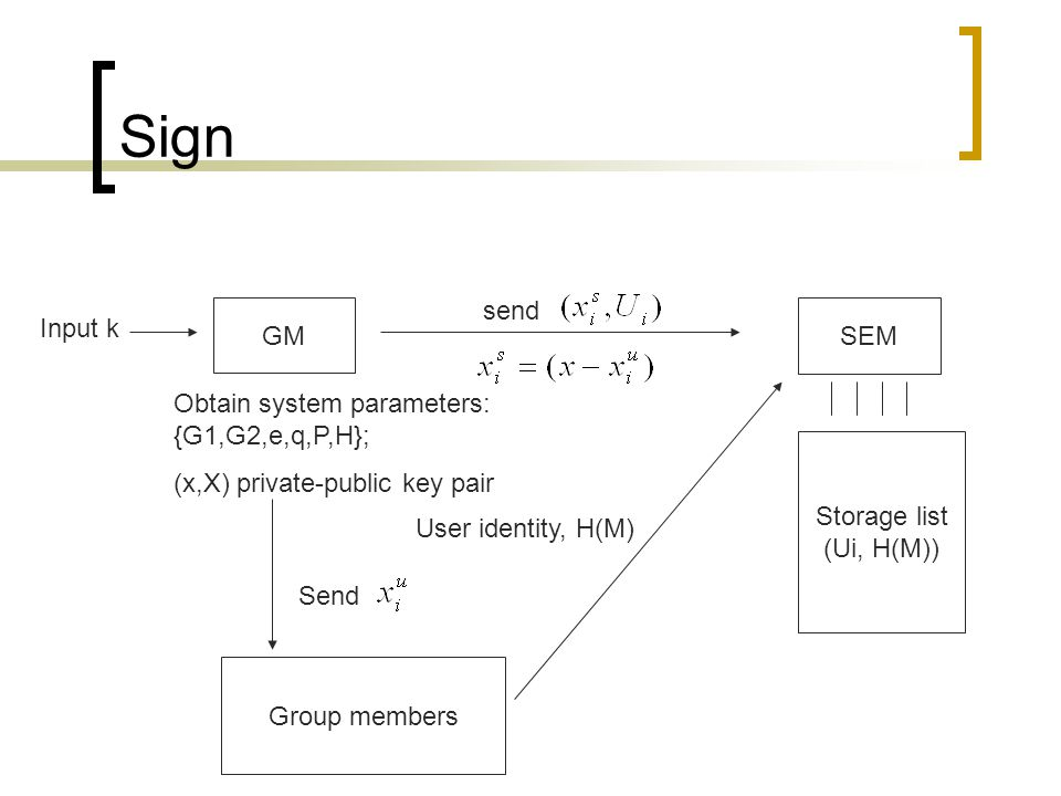 Sign SEM GM Group members Storage list (Ui, H(M)) Input k Obtain system parameters: {G1,G2,e,q,P,H}; (x,X) private-public key pair Send send User identity, H(M)