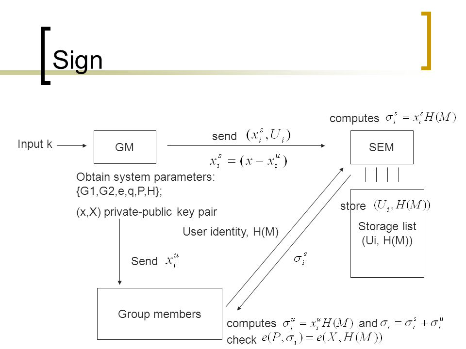 Sign SEM GM Group members Storage list (Ui, H(M)) Input k Obtain system parameters: {G1,G2,e,q,P,H}; (x,X) private-public key pair Send send User identity, H(M) computes store computesand check