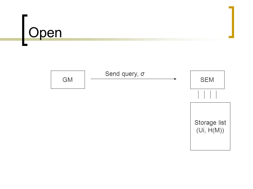 Open SEM GM Storage list (Ui, H(M)) Send query, σ