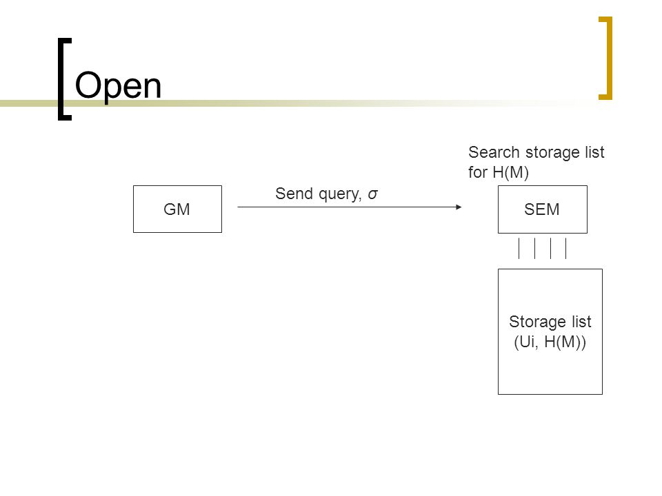 Open SEM GM Storage list (Ui, H(M)) Send query, σ Search storage list for H(M)