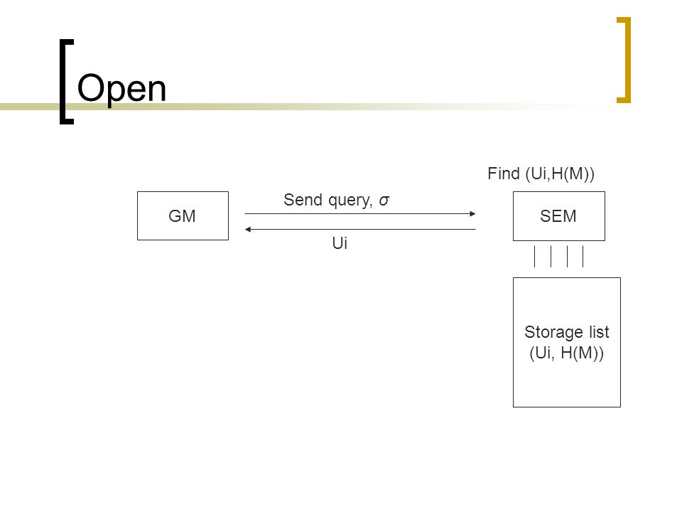 Open SEM GM Storage list (Ui, H(M)) Send query, σ Find (Ui,H(M)) Ui