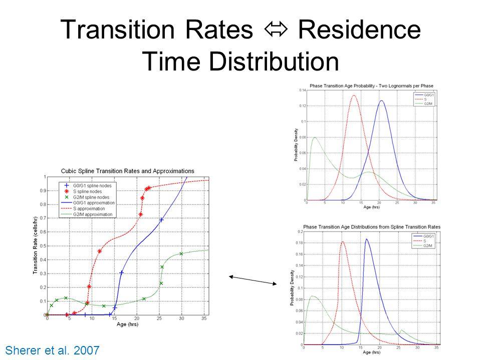 Transition Rates  Residence Time Distribution Sherer et al. 2007