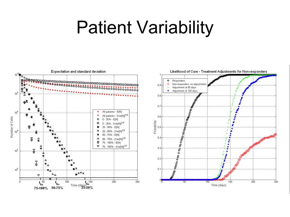 Patient Variability