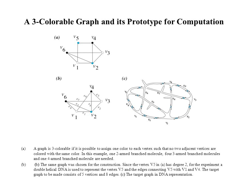 A 3-Colorable Graph and its Prototype for Computation (a)A graph is 3-colorable if it is possible to assign one color to each vertex such that no two adjacent vertices are colored with the same color.