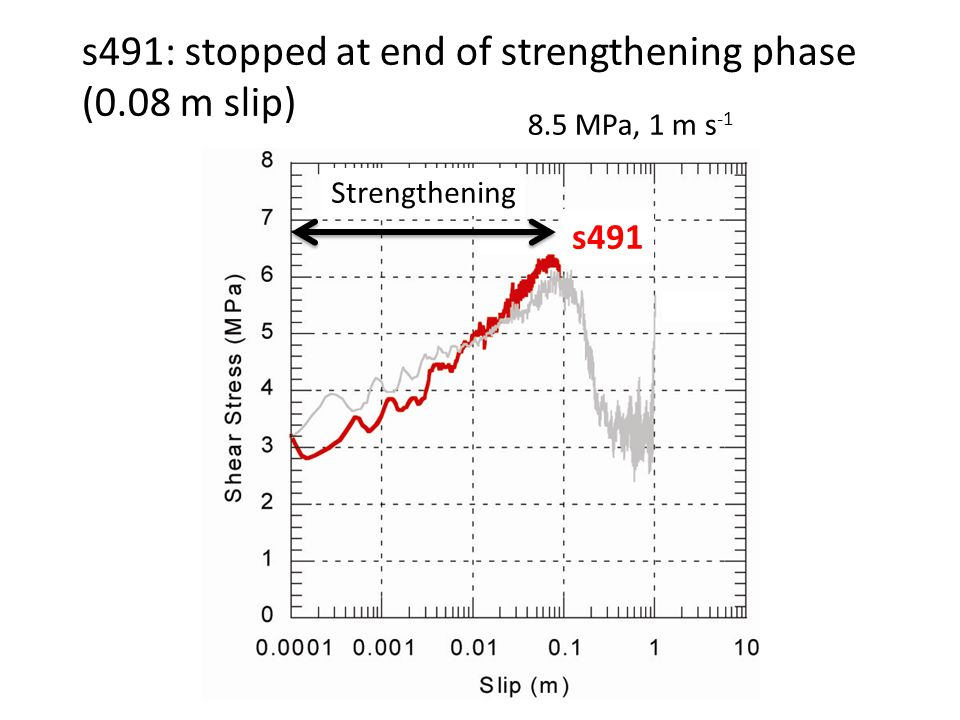 s491: stopped at end of strengthening phase (0.08 m slip) 8.5 MPa, 1 m s -1 Strengthening s491