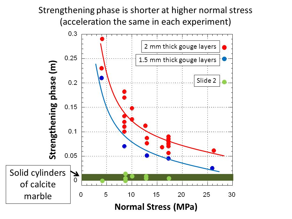 Strengthening phase is shorter at higher normal stress (acceleration the same in each experiment) 2 mm thick gouge layers 1.5 mm thick gouge layers Solid cylinders of calcite marble Slide 2 Strengthening phase (m) Normal Stress (MPa)