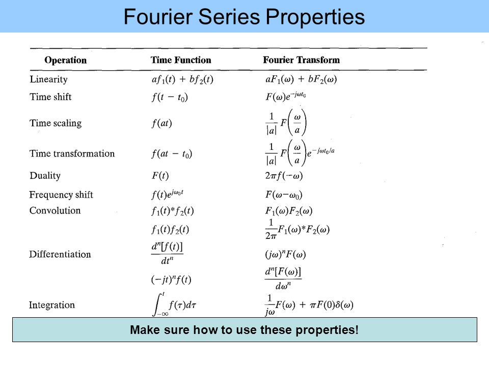 Fourier Series Properties Make sure how to use these properties!