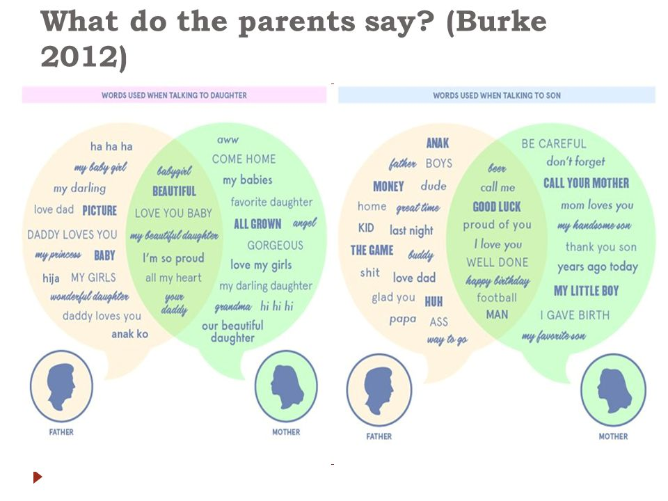 What do the parents say? (Burke 2012)