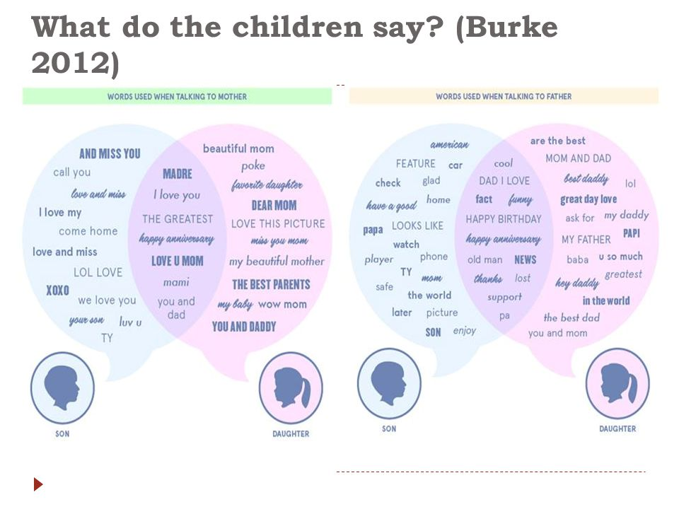 What do the children say? (Burke 2012)