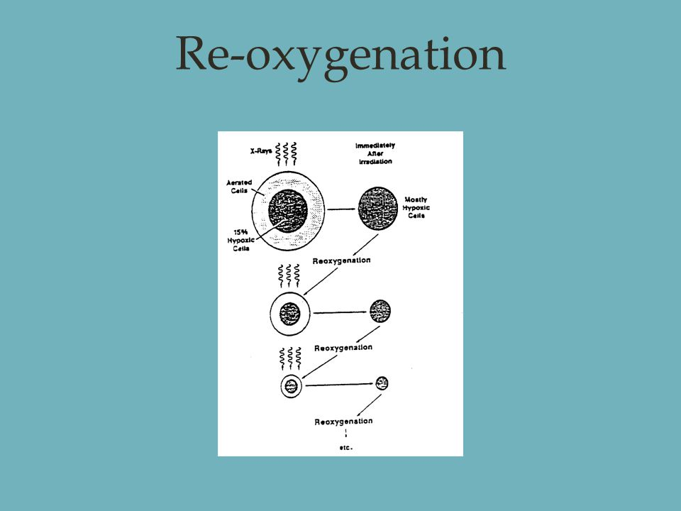 Re-oxygenation