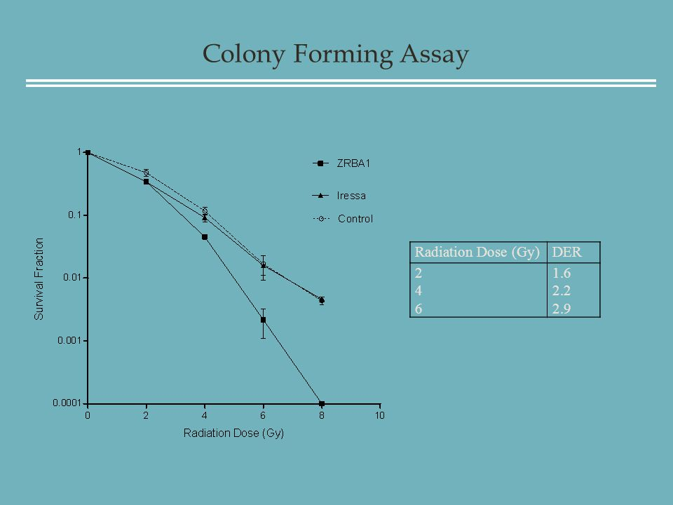 Colony Forming Assay Radiation Dose (Gy)DER 246246 1.6 2.2 2.9