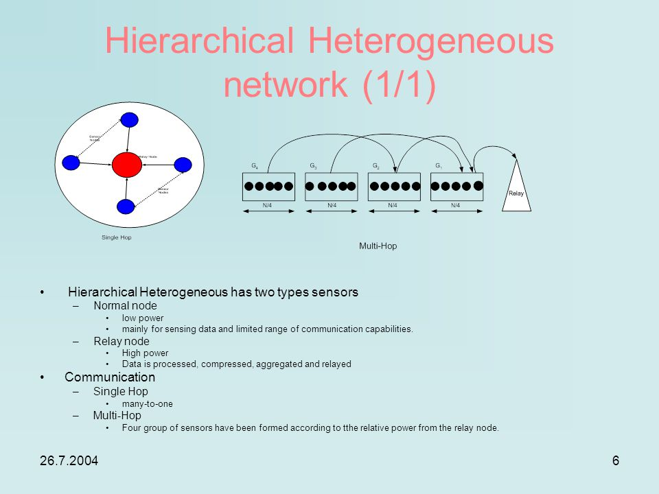 26.7.20046 Hierarchical Heterogeneous network (1/1) Hierarchical Heterogeneous has two types sensors –Normal node low power mainly for sensing data an