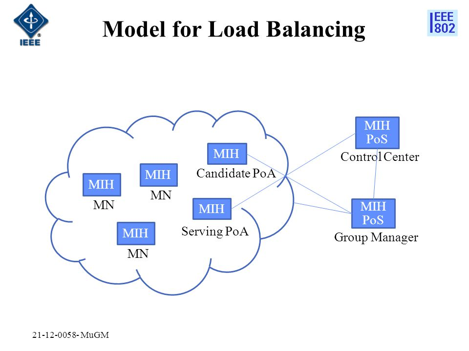 Example Scenario for Load Balancing Groups: Let group G1 and group G1' be groups the member MNs of which currently communicate the Serving PoA The union of G1 and G1' is the set of all the MNs which currently communicate the Serving PoA The intersection of G1 and G1' is empty G1' is the group to handover Let group G2 be the set of all the MNs which currently communicate the Candidate PoA Actions: 1.The Control Center makes the GM pass the group id of G1' to the Candidate PoA 2.The Control Center obtains the group id of G1' from the GM 3.The Control Center issues (via multicast channels through the Serving PoA) to the member MNs of G1', i.e.