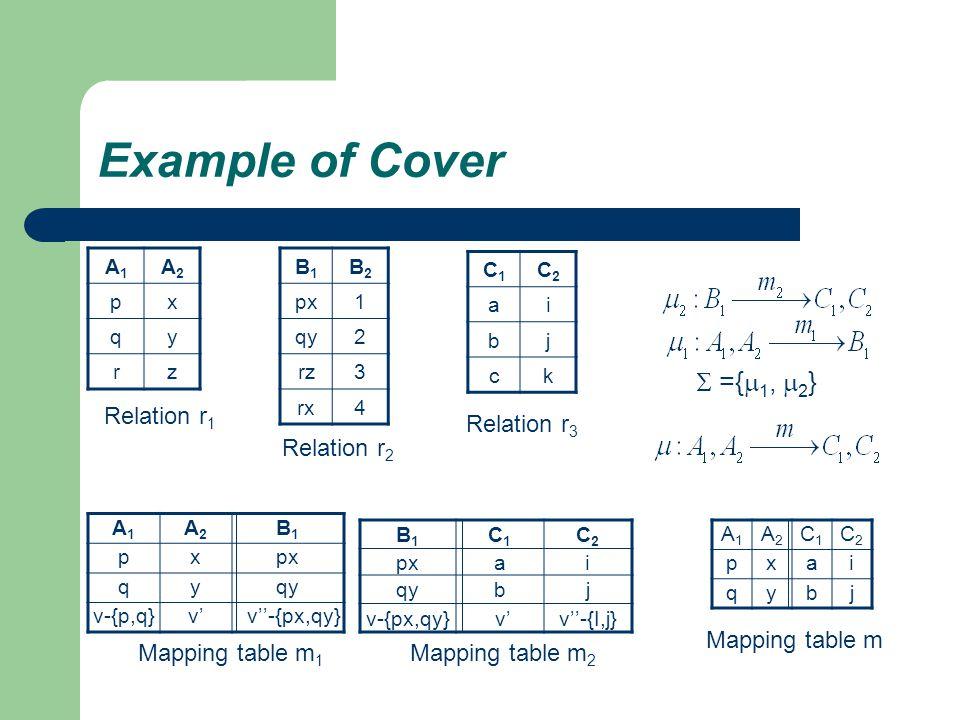 Example of Cover B1B1 B2B2 px1 qy2 rz3 rx4 A1A1 A2A2 B1B1 pxpx qyqy v-{p,q}v' v''-{px,qy} C1C1 C2C2 ai bj ck A1A1 A2A2 px qy rz B1B1 C1C1 C2C2 pxai qybj v-{px,qy} v'v''-{I,j} A1A1 A2A2 C1C1 C2C2 pxai qybj Mapping table m 1 Mapping table m 2 Mapping table m Relation r 1 Relation r 2 Relation r 3  ={  1,  2 }