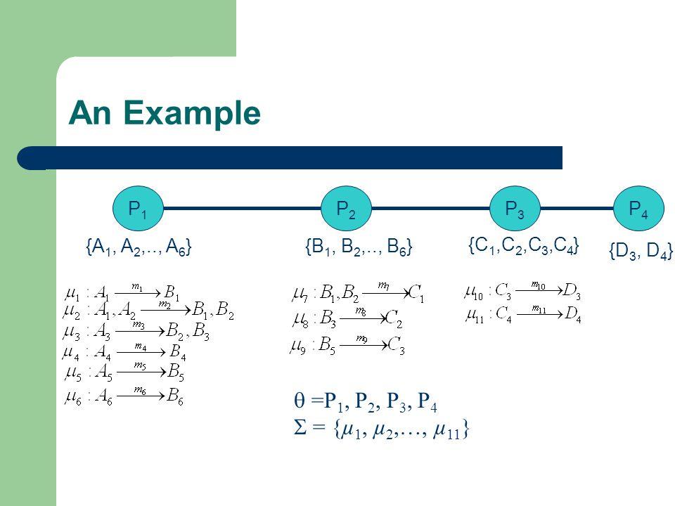 An Example P1P1 P3P3  =P 1, P 2, P 3, P 4  = {µ 1, µ 2,…, µ 11 } {A 1, A 2,.., A 6 } P2P2 {B 1, B 2,.., B 6 } {C 1,C 2,C 3,C 4 } P4P4 {D 3, D 4 }