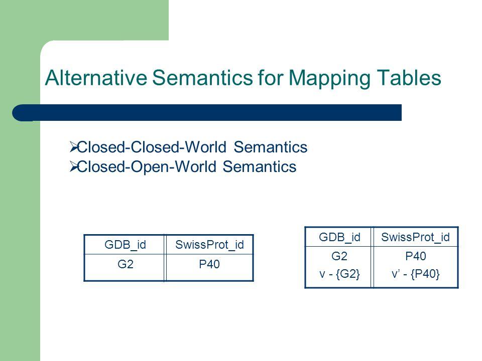 Alternative Semantics for Mapping Tables  Closed-Closed-World Semantics  Closed-Open-World Semantics GDB_idSwissProt_id G2P40 GDB_idSwissProt_id G2 v - {G2} P40 v' - {P40}