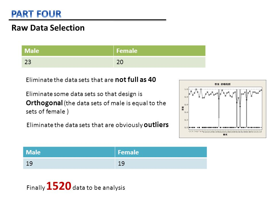 MaleFemale 2320 Eliminate the data sets that are not full as 40 Eliminate some data sets so that design is Orthogonal (the data sets of male is equal to the sets of female ) MaleFemale 19 Finally 1520 data to be analysis Eliminate the data sets that are obviously outliers Raw Data Selection