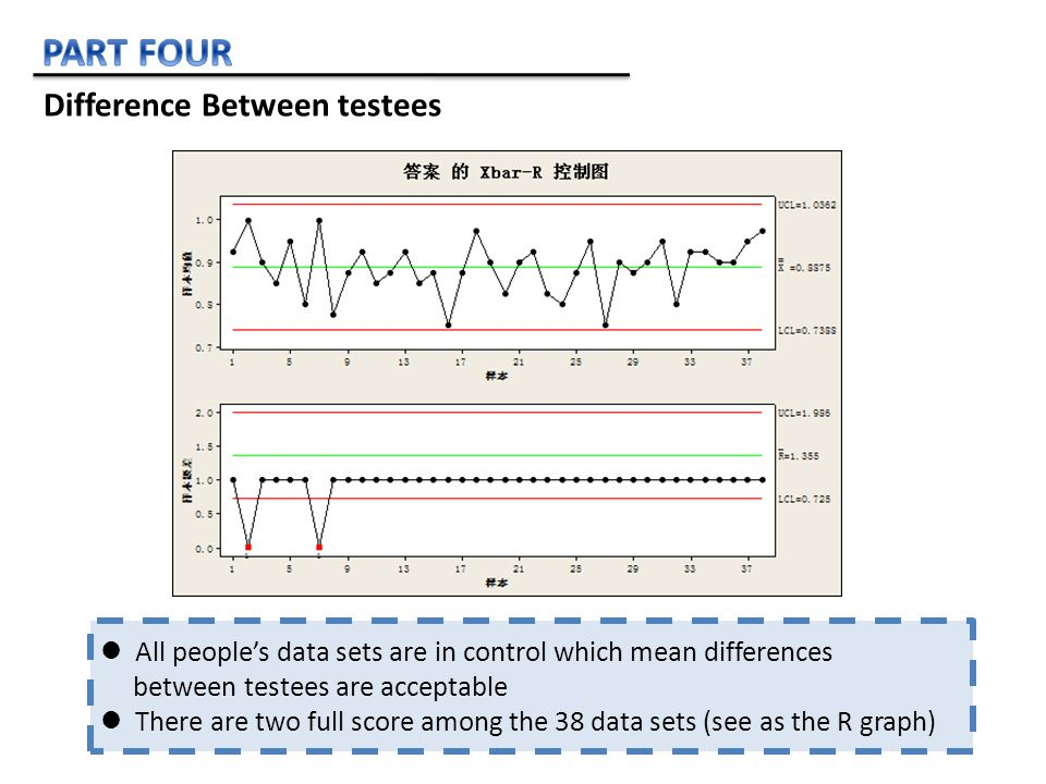 All people's data sets are in control which mean differences between testees are acceptable There are two full score among the 38 data sets (see as the R graph) Difference Between testees