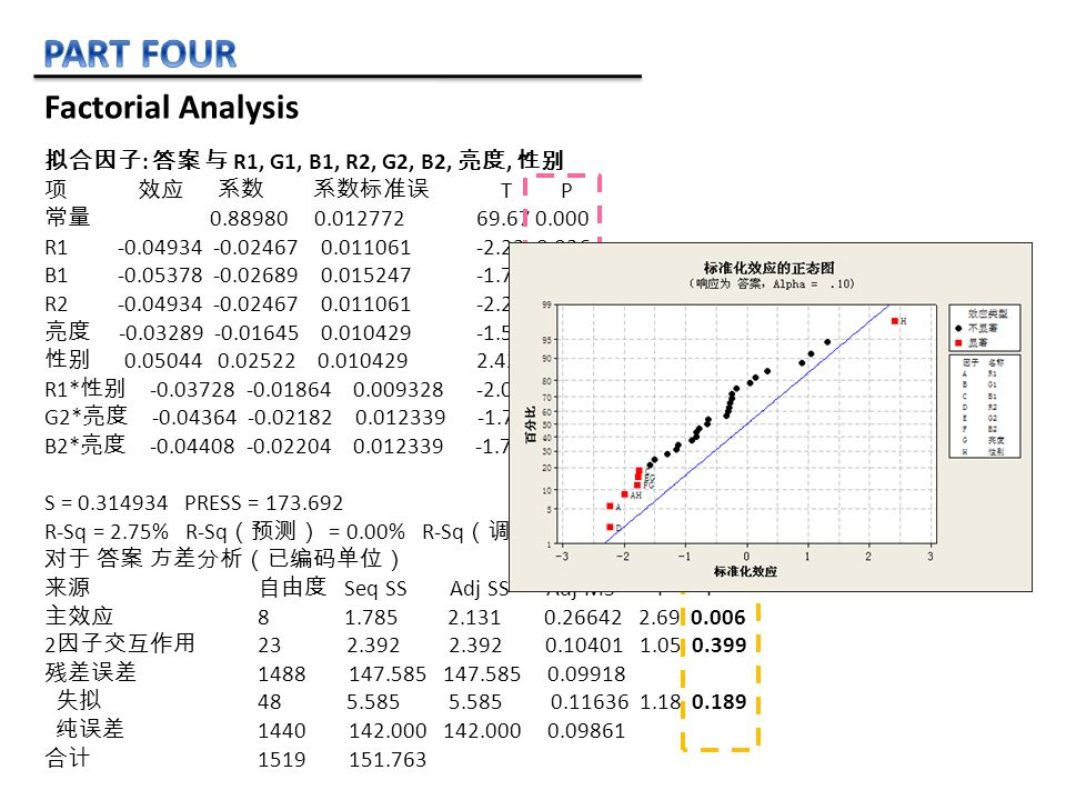 Factorial Analysis 拟合因子 : 答案 与 R1, G1, B1, R2, G2, B2, 亮度, 性别 项 效应 系数 系数标准误 T P 常量 0.88980 0.012772 69.67 0.000 R1 -0.04934 -0.02467 0.011061 -2.23 0.026 B1 -0.05378 -0.02689 0.015247 -1.76 0.078 R2 -0.04934 -0.02467 0.011061 -2.23 0.026 亮度 -0.03289 -0.01645 0.010429 -1.58 0.115 性别 0.05044 0.02522 0.010429 2.42 0.016 R1* 性别 -0.03728 -0.01864 0.009328 -2.00 0.046 G2* 亮度 -0.04364 -0.02182 0.012339 -1.77 0.077 B2* 亮度 -0.04408 -0.02204 0.012339 -1.79 0.074 S = 0.314934 PRESS = 173.692 R-Sq = 2.75% R-Sq (预测) = 0.00% R-Sq (调整) = 0.73% 对于 答案 方差分析(已编码单位) 来源 自由度 Seq SS Adj SS Adj MS F P 主效应 8 1.785 2.131 0.26642 2.69 0.006 2 因子交互作用 23 2.392 2.392 0.10401 1.05 0.399 残差误差 1488 147.585 147.585 0.09918 失拟 48 5.585 5.585 0.11636 1.18 0.189 纯误差 1440 142.000 142.000 0.09861 合计 1519 151.763