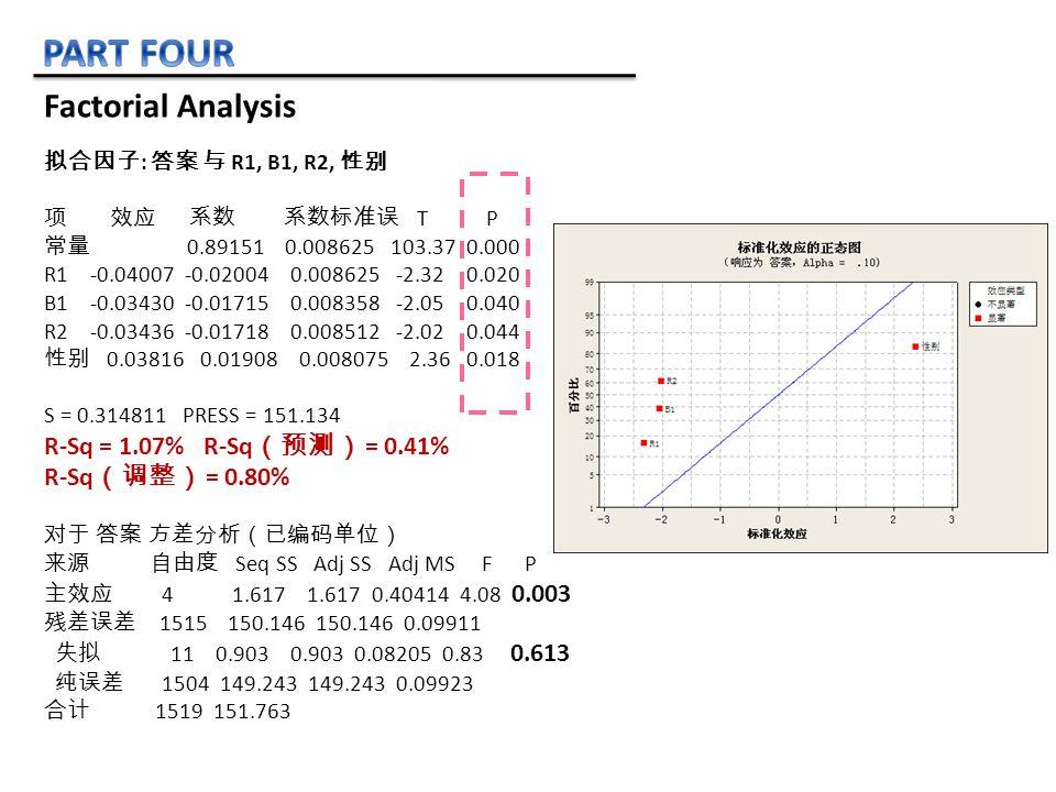 拟合因子 : 答案 与 R1, B1, R2, 性别 项 效应 系数 系数标准误 T P 常量 0.89151 0.008625 103.37 0.000 R1 -0.04007 -0.02004 0.008625 -2.32 0.020 B1 -0.03430 -0.01715 0.008358 -2.05 0.040 R2 -0.03436 -0.01718 0.008512 -2.02 0.044 性别 0.03816 0.01908 0.008075 2.36 0.018 S = 0.314811 PRESS = 151.134 R-Sq = 1.07% R-Sq (预测) = 0.41% R-Sq (调整) = 0.80% 对于 答案 方差分析(已编码单位) 来源 自由度 Seq SS Adj SS Adj MS F P 主效应 4 1.617 1.617 0.40414 4.08 0.003 残差误差 1515 150.146 150.146 0.09911 失拟 11 0.903 0.903 0.08205 0.83 0.613 纯误差 1504 149.243 149.243 0.09923 合计 1519 151.763 Factorial Analysis
