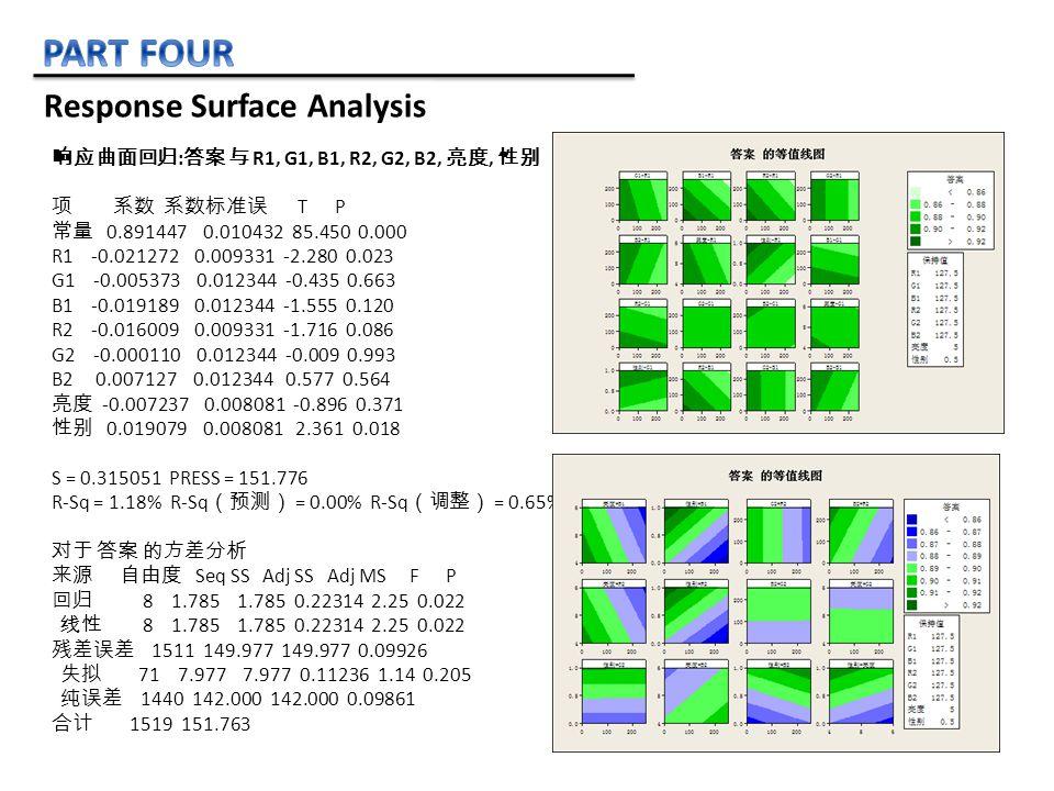 响应曲面回归 : 答案 与 R1, G1, B1, R2, G2, B2, 亮度, 性别 项 系数 系数标准误 T P 常量 0.891447 0.010432 85.450 0.000 R1 -0.021272 0.009331 -2.280 0.023 G1 -0.005373 0.012344 -0.435 0.663 B1 -0.019189 0.012344 -1.555 0.120 R2 -0.016009 0.009331 -1.716 0.086 G2 -0.000110 0.012344 -0.009 0.993 B2 0.007127 0.012344 0.577 0.564 亮度 -0.007237 0.008081 -0.896 0.371 性别 0.019079 0.008081 2.361 0.018 S = 0.315051 PRESS = 151.776 R-Sq = 1.18% R-Sq (预测) = 0.00% R-Sq (调整) = 0.65% 对于 答案 的方差分析 来源 自由度 Seq SS Adj SS Adj MS F P 回归 8 1.785 1.785 0.22314 2.25 0.022 线性 8 1.785 1.785 0.22314 2.25 0.022 残差误差 1511 149.977 149.977 0.09926 失拟 71 7.977 7.977 0.11236 1.14 0.205 纯误差 1440 142.000 142.000 0.09861 合计 1519 151.763 Response Surface Analysis