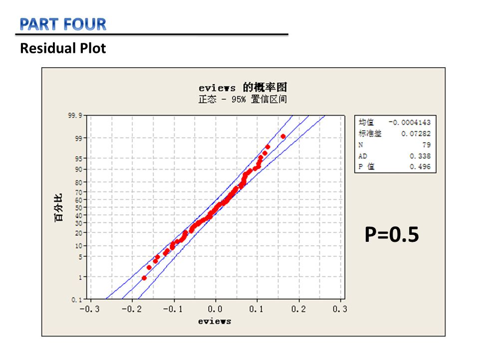 Residual Plot P=0.5