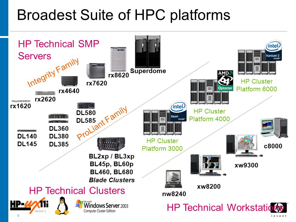 6 Broadest Suite of HPC platforms HP Technical Clusters BL2xp / BL3xp BL45p, BL60p BL460, BL680 Blade Clusters HP Technical SMP Servers DL360 DL380 DL385 DL140 DL145 ProLiant Family rx8620 Superdome rx4640 rx2620 rx7620 Integrity Family rx1620 DL580 DL585 HP Technical Workstations xw8200 nw8240 xw9300 c8000 HP Cluster Platform 4000 HP Cluster Platform 3000 HP Cluster Platform 6000