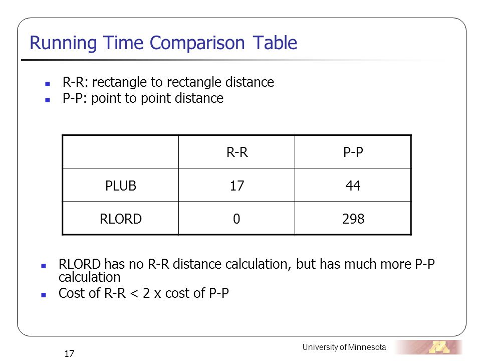 University of Minnesota 17 Running Time Comparison Table R-R: rectangle to rectangle distance P-P: point to point distance R-RP-P PLUB1744 RLORD0298 RLORD has no R-R distance calculation, but has much more P-P calculation Cost of R-R < 2 x cost of P-P