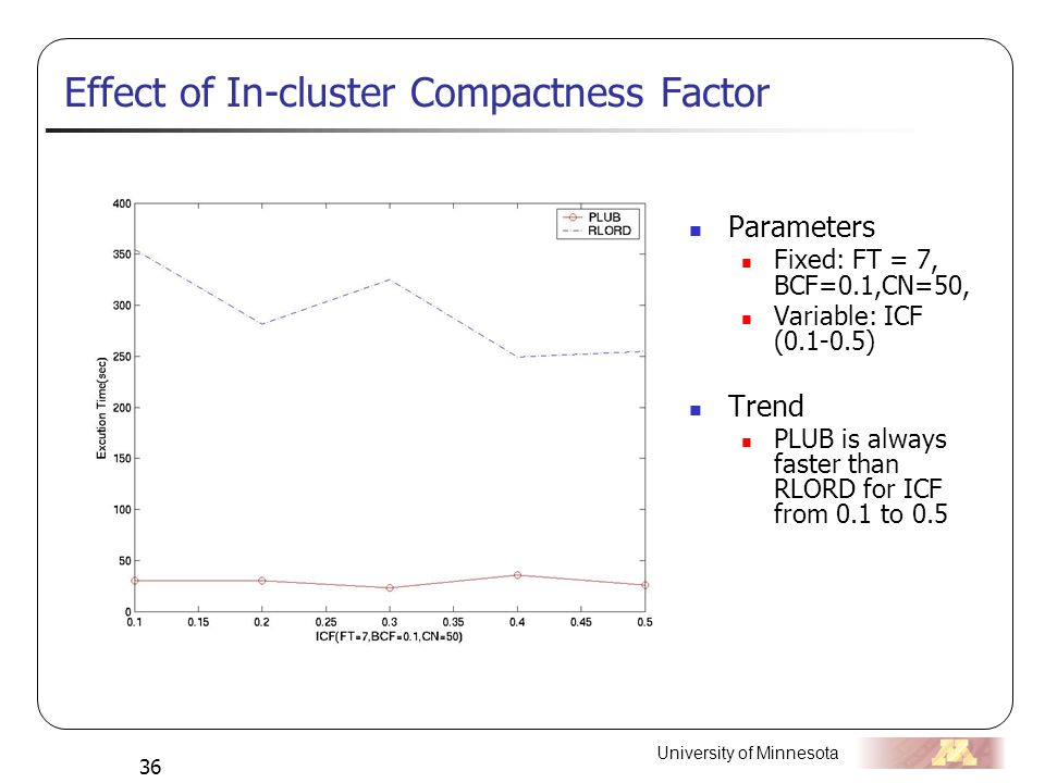 University of Minnesota 36 Effect of In-cluster Compactness Factor Parameters Fixed: FT = 7, BCF=0.1,CN=50, Variable: ICF (0.1-0.5) Trend PLUB is always faster than RLORD for ICF from 0.1 to 0.5