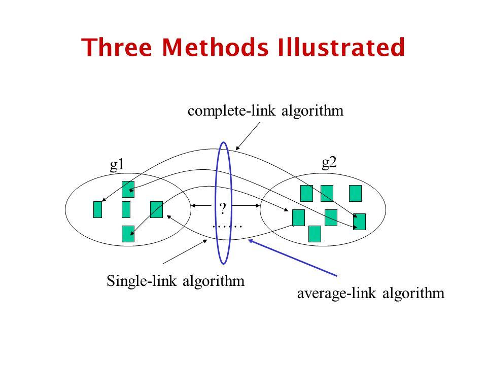 Three Methods Illustrated Single-link algorithm .