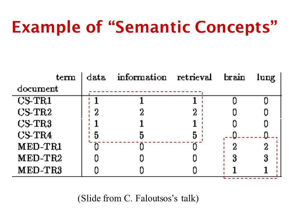 Example of Semantic Concepts (Slide from C. Faloutsos's talk)