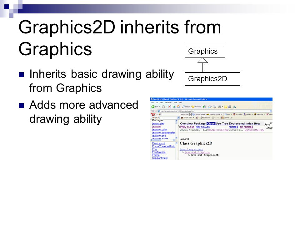 Graphics2D inherits from Graphics Inherits basic drawing ability from Graphics Adds more advanced drawing ability Graphics Graphics2D
