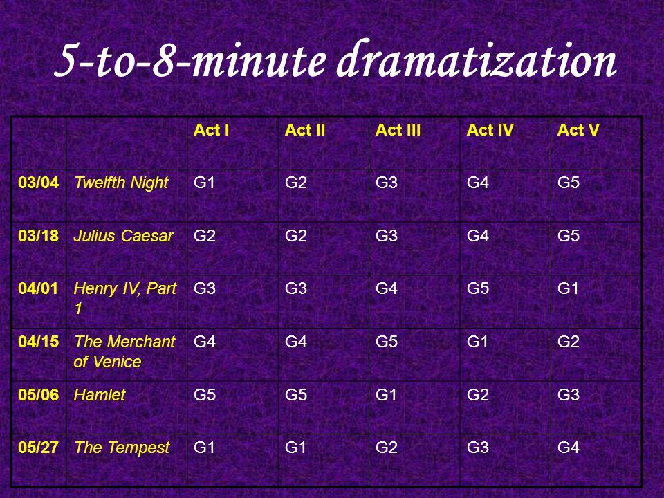 5-to-8-minute dramatization Act IAct IIAct IIIAct IVAct V 03/04Twelfth NightG1G2G3G4G5 03/18Julius CaesarG2 G3G4G5 04/01Henry IV, Part 1 G3 G4G5G1 04/15The Merchant of Venice G4 G5G1G2 05/06HamletG5 G1G2G3 05/27The TempestG1 G2G3G4