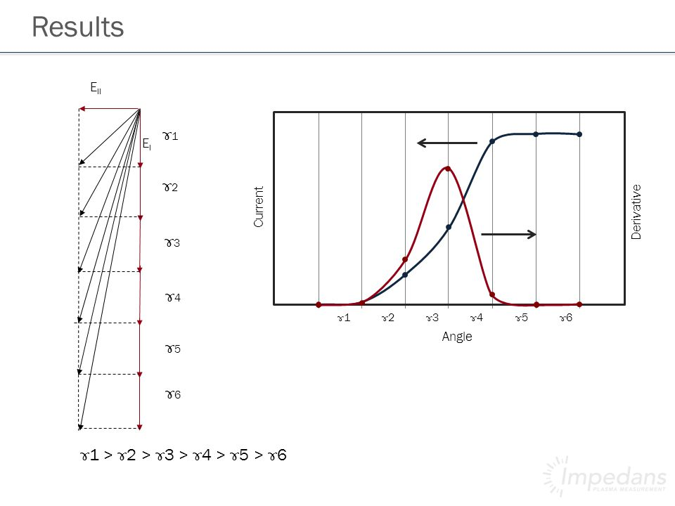 Results E II EIEI ɤ1ɤ1 ɤ2ɤ2 ɤ4ɤ4 ɤ3ɤ3 ɤ5ɤ5 ɤ6ɤ6 ɤ 1 > ɤ 2 > ɤ 3 > ɤ 4 > ɤ 5 > ɤ 6 Current Angle Derivative ɤ1ɤ1 ɤ2ɤ2 ɤ3ɤ3 ɤ4ɤ4 ɤ5ɤ5 ɤ6ɤ6