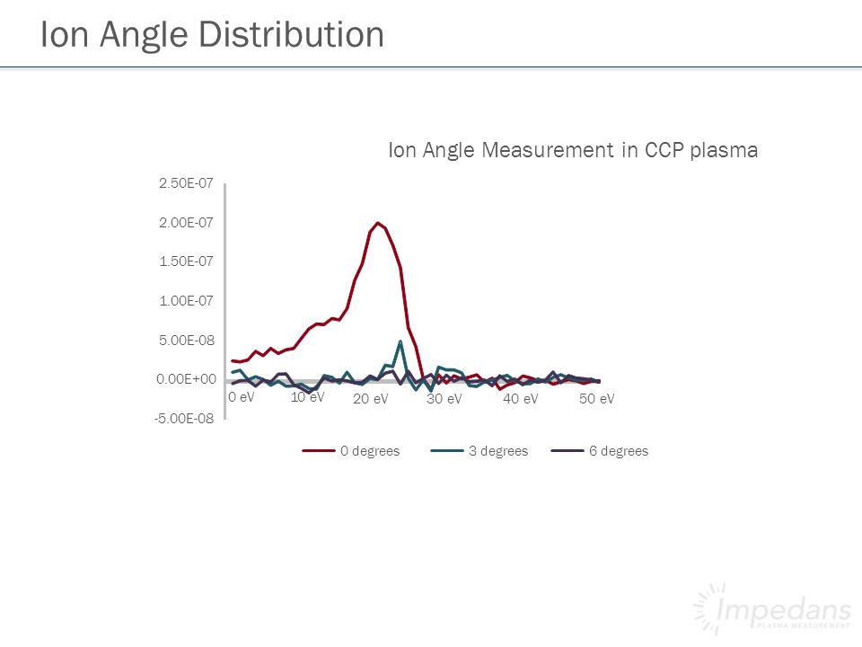 Ion Angle Distribution -5.00E-08 0.00E+00 5.00E-08 1.00E-07 1.50E-07 2.00E-07 2.50E-07 0 eV10 eV 20 eV30 eV40 eV50 eV Ion Angle Measurement in CCP plasma 0 degrees 3 degrees 6 degrees