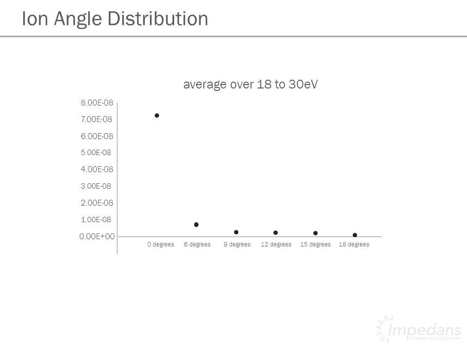 Ion Angle Distribution 0.00E+00 1.00E-08 2.00E-08 3.00E-08 4.00E-08 5.00E-08 6.00E-08 7.00E-08 8.00E-08 0 degrees6 degrees 9 degrees 12 degrees average over 18 to 30eV 15 degrees18 degrees