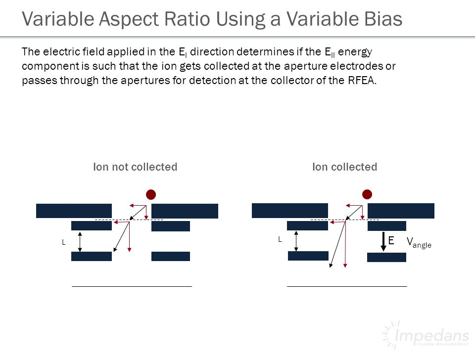 The electric field applied in the E I direction determines if the E II energy component is such that the ion gets collected at the aperture electrodes or passes through the apertures for detection at the collector of the RFEA.