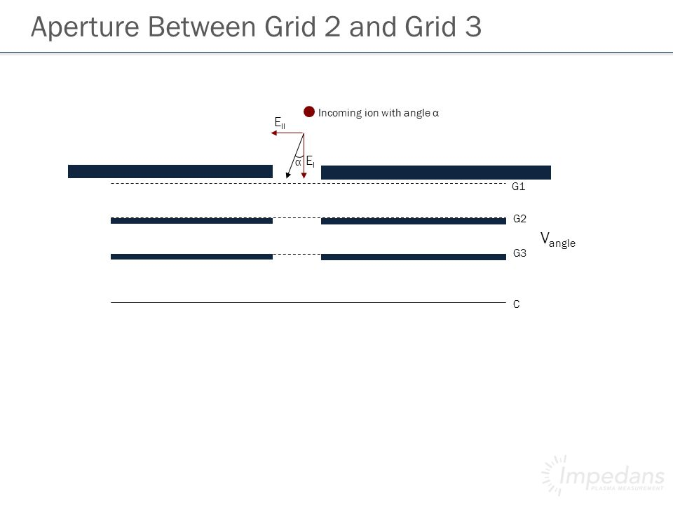 Incoming ion with angle α E II EIEI α G1 G2 G3 C V angle Aperture Between Grid 2 and Grid 3