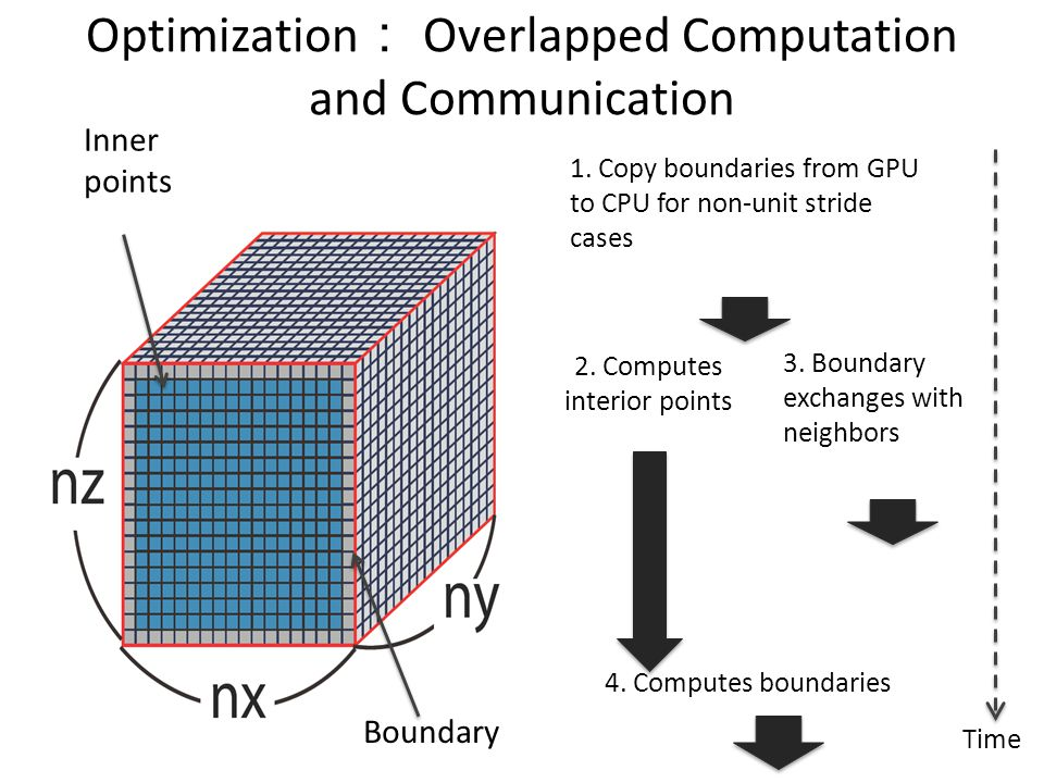 Optimization : Overlapped Computation and Communication Boundary Inner points 1. Copy boundaries from GPU to CPU for non-unit stride cases 2. Computes