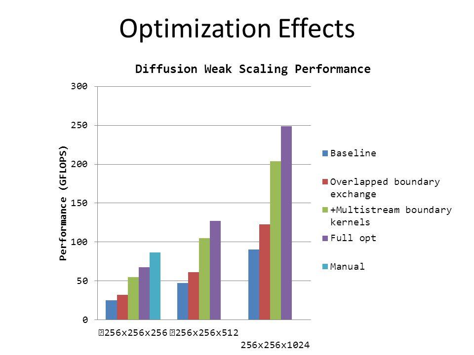 Optimization Effects