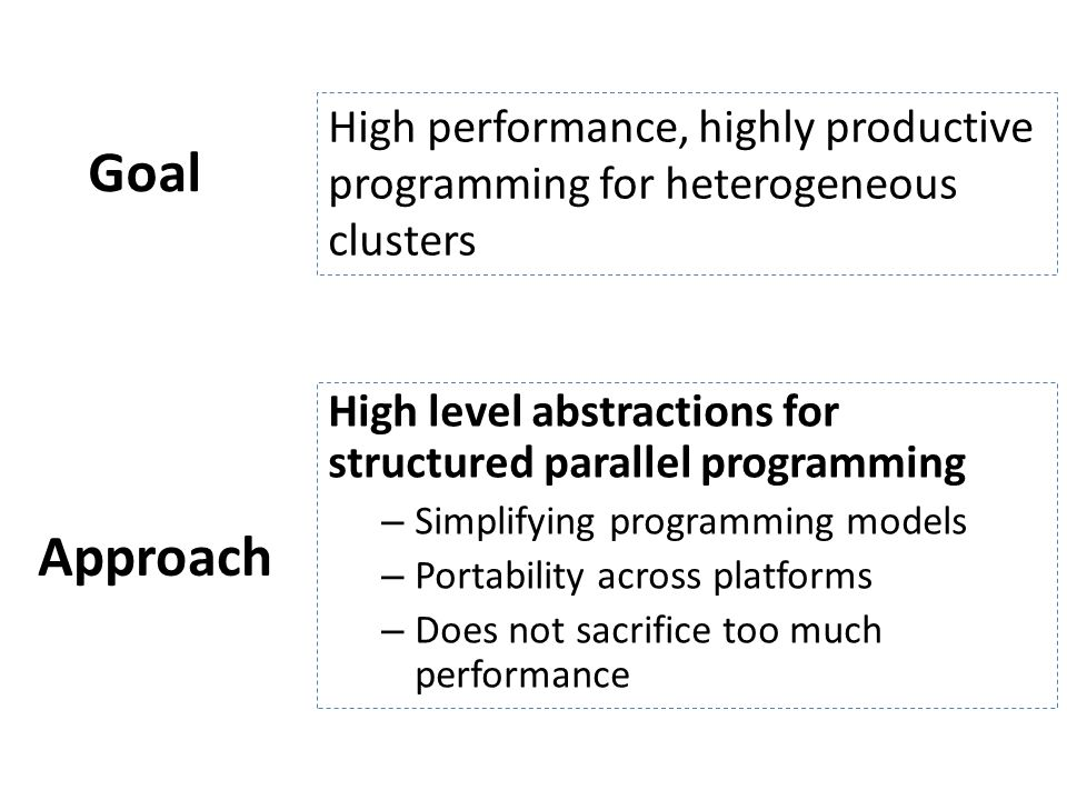 Goal High performance, highly productive programming for heterogeneous clusters Approach High level abstractions for structured parallel programming –