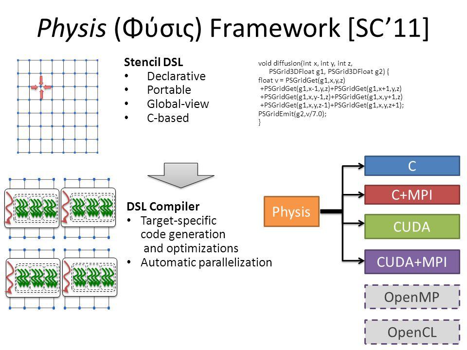 Physis (Φύσις) Framework [SC'11] Stencil DSL Declarative Portable Global-view C-based void diffusion(int x, int y, int z, PSGrid3DFloat g1, PSGrid3DFl