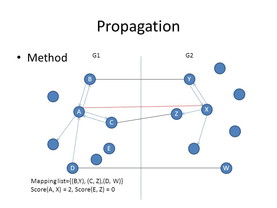 Propagation Method A D C BY X Z W E G1G2 Mapping list={(B,Y), (C, Z),(D, W)} Score(A, X) = 2, Score(E, Z) = 0