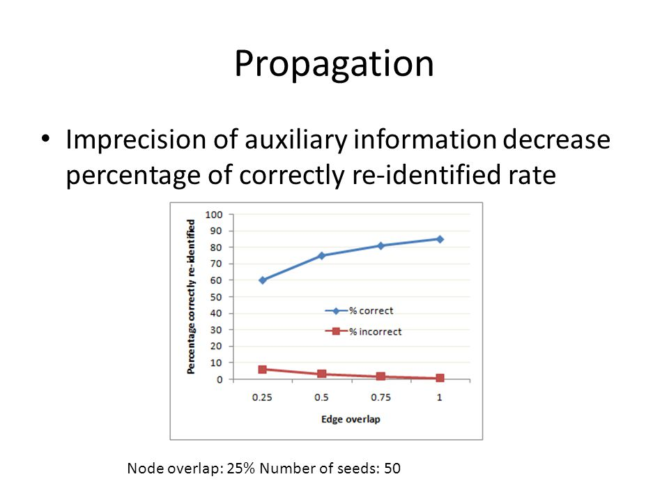 Propagation Imprecision of auxiliary information decrease percentage of correctly re-identified rate Node overlap: 25% Number of seeds: 50