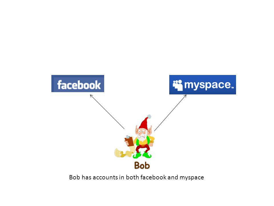Bob Bob has accounts in both facebook and myspace