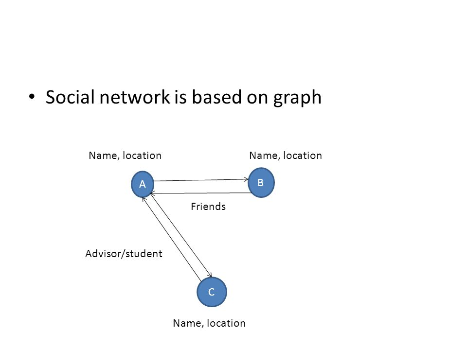 Social network is based on graph A B C Name, location Friends Advisor/student