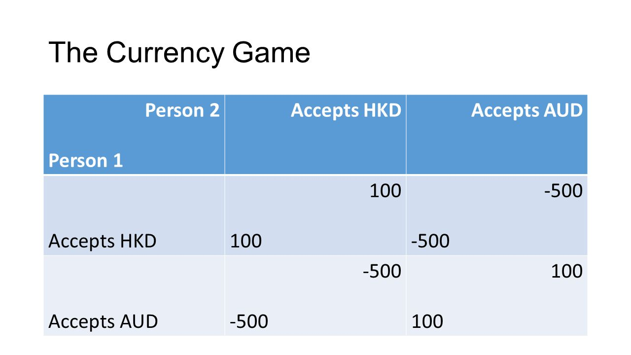 The Currency Game Person 2 Person 1 Accepts HKDAccepts AUD Accepts HKD 100 -500 Accepts AUD -500 100